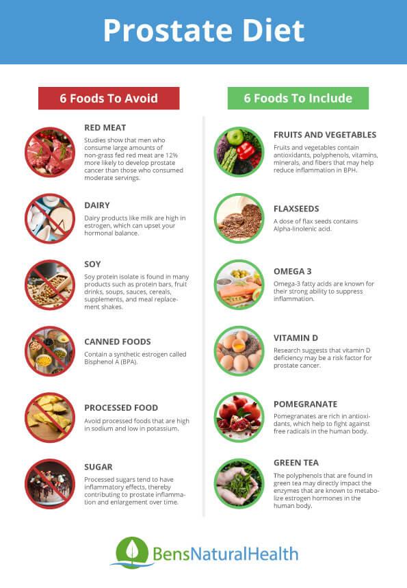 prostatitis diet)